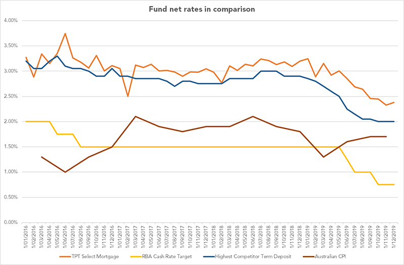 Fund-net-rates-in-comparison-chart_800x524
